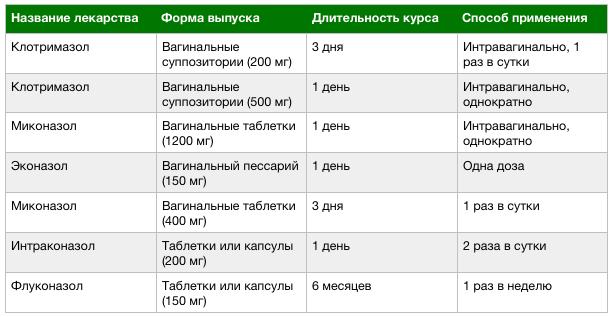 схема лечения хронической молочницы