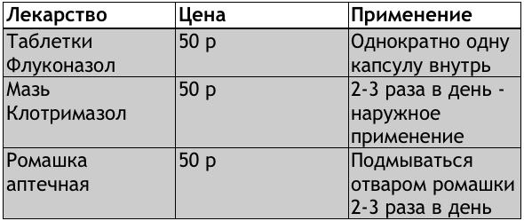 схема лечения молочницы у мужчин