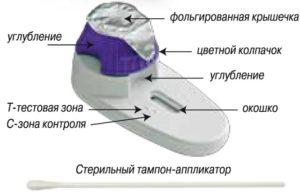 Описание теста на молочницу